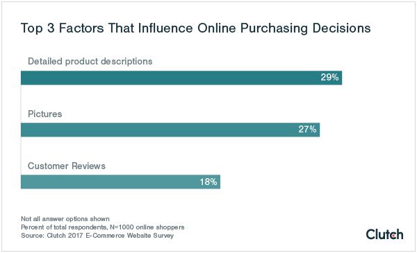 facteurs achats e-commerce