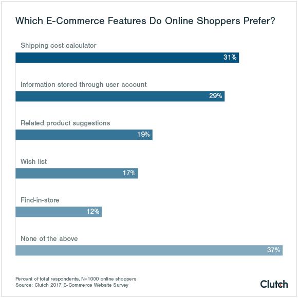 fonctionnalités préférées sur un site e-commerce