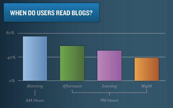moment de lecture de blog