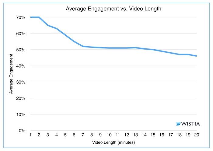 engagement en focntion de la durée d'une vidéo