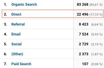trafic direct analytics