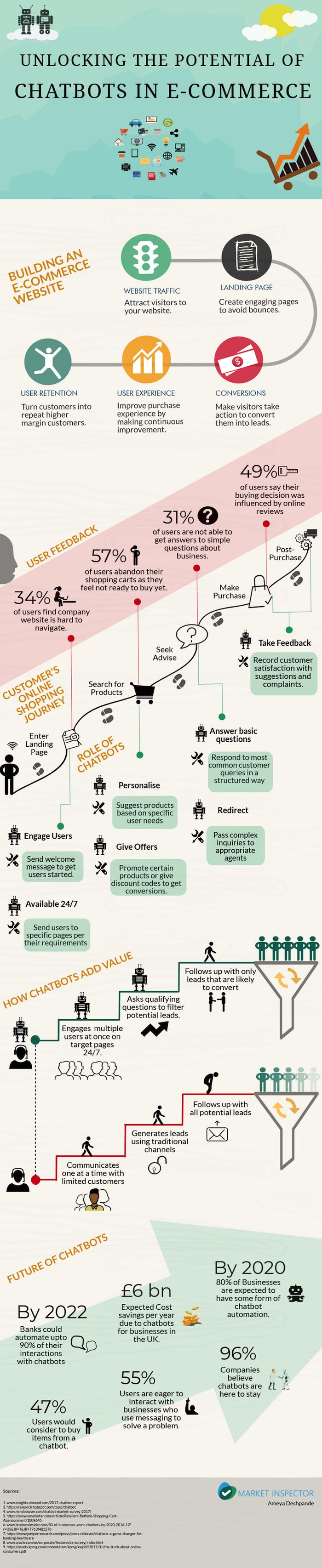 infographie sur les chatbots en e-commerce
