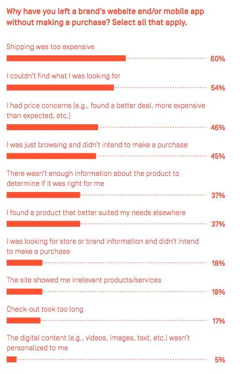 causes de l'abandon de panier e-commerce