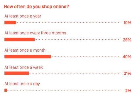 fréquence d'achat e-commerce