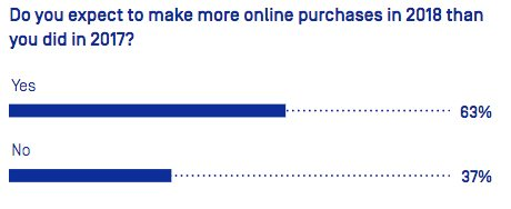 prévisions achats e-commerce