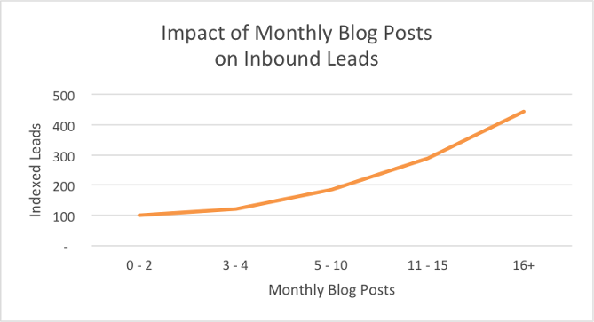 fréquence blog et generation de leads