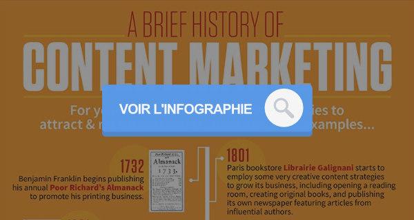 infographie sur l'histoire du content marketing