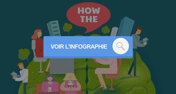 infographie sur les types de contenus web