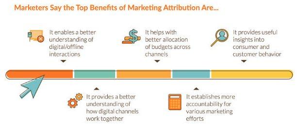 bénéfices de l'attribution marketing