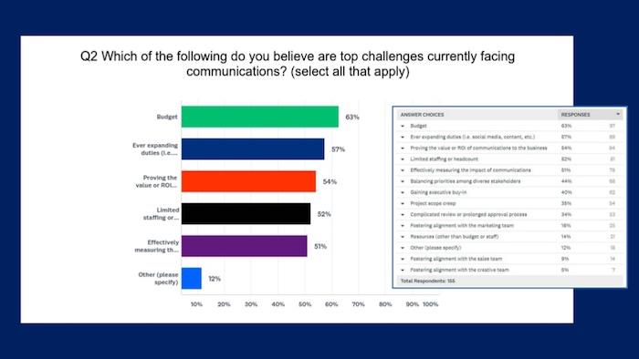 étude sur la communication institutionnelle