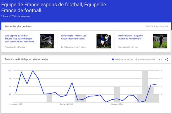 Google Trends : tendances et détails d'un mot-clé
