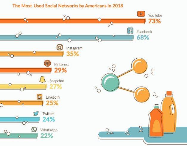 réseaux sociaux populaires