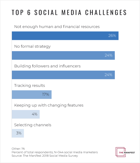challenges social media