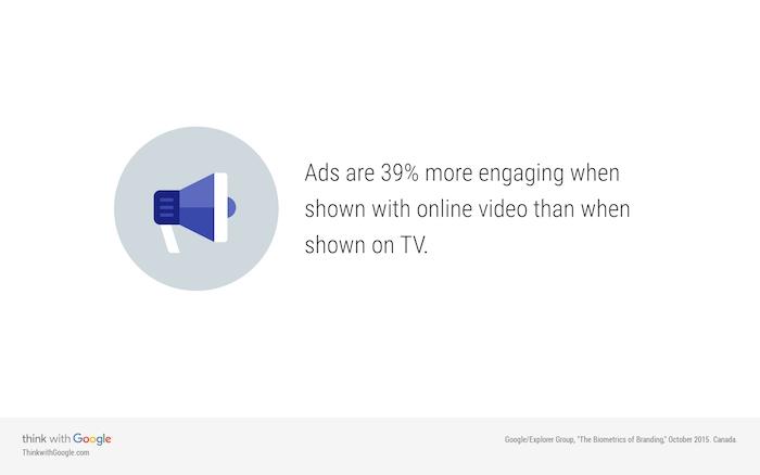 stats publicité youtube