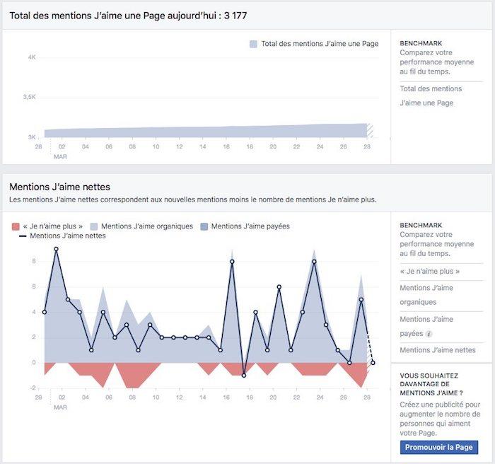 statistiques de page facebook