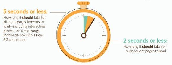 temps de chargement sur mobile