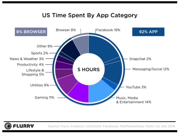 temps consacré à facebook sur mobile