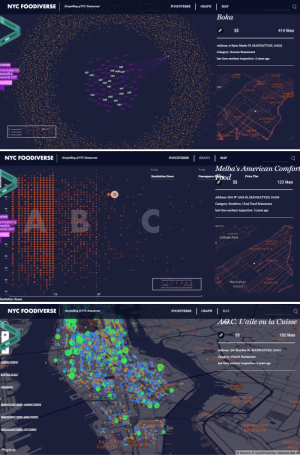 Data visualisation map