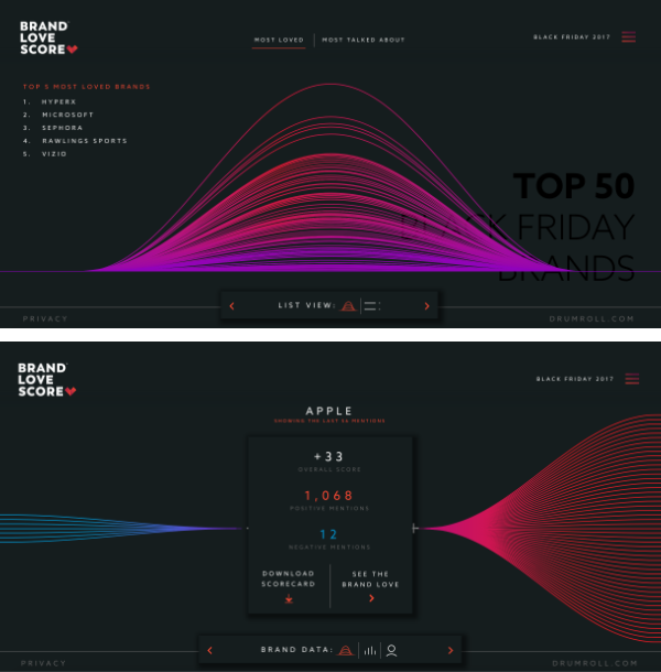 Site interactif data visualisation Black Friday