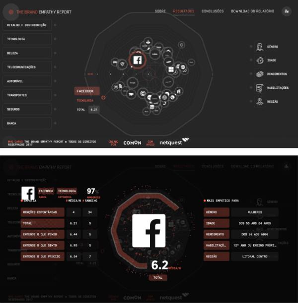 Data visualisation Who Cares