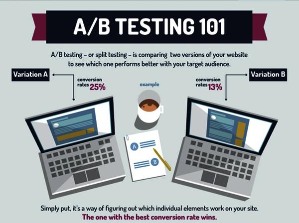 A/B testing application