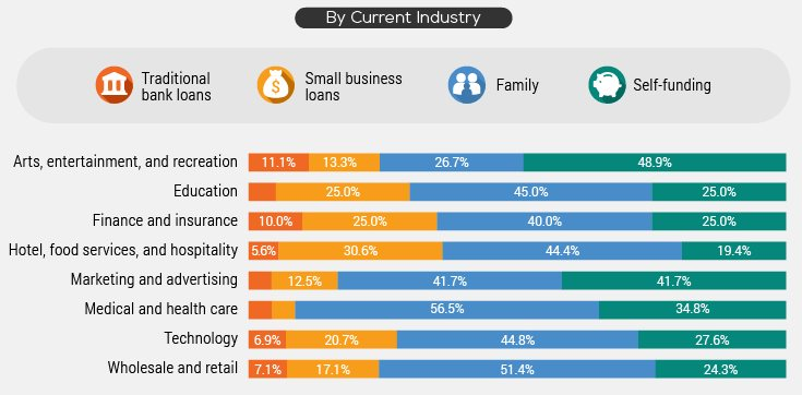 étude sur la création d'entreprise