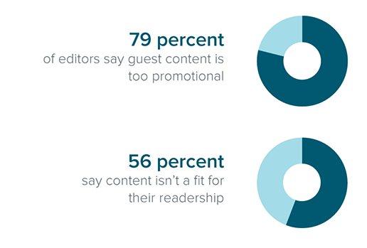 statistiques guest blogging