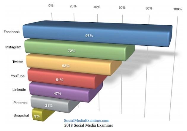 étude sur les réseaux sociaux pour le marketing