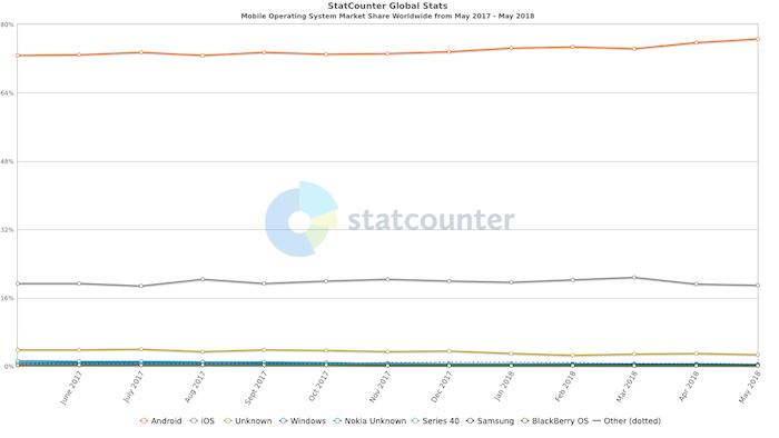 parts de marché des os mobile