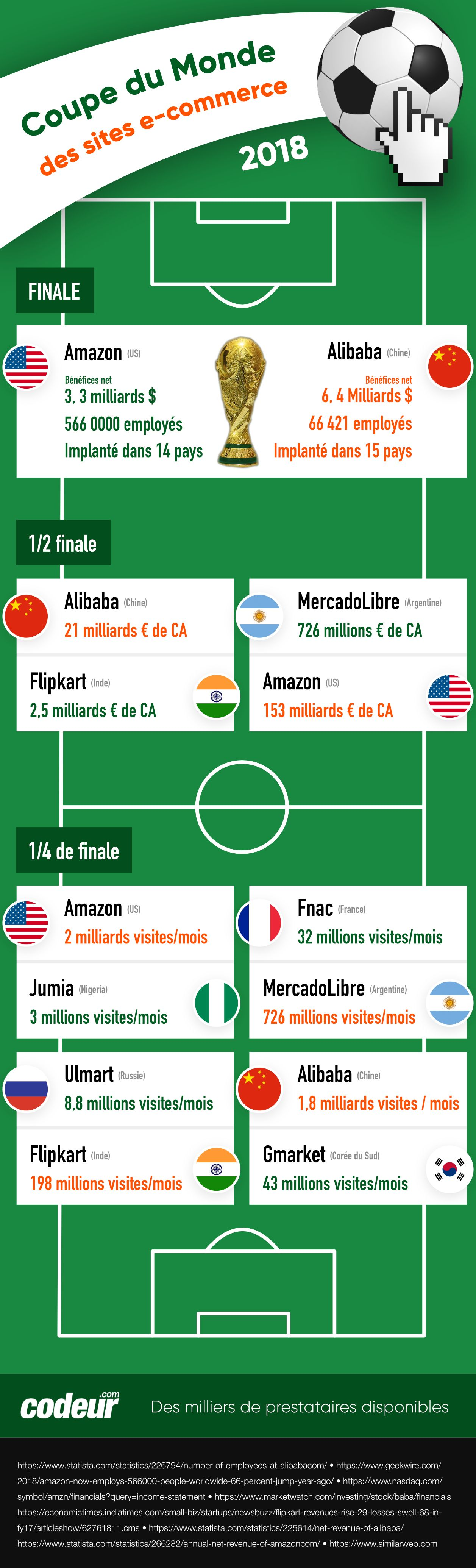 top des sites e-commerce mondiaux
