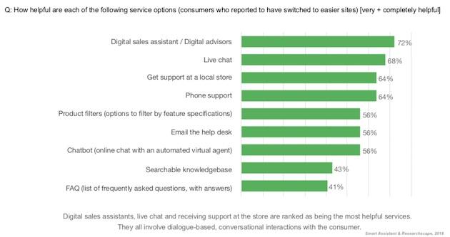 étude sur les acheteurs en ligne