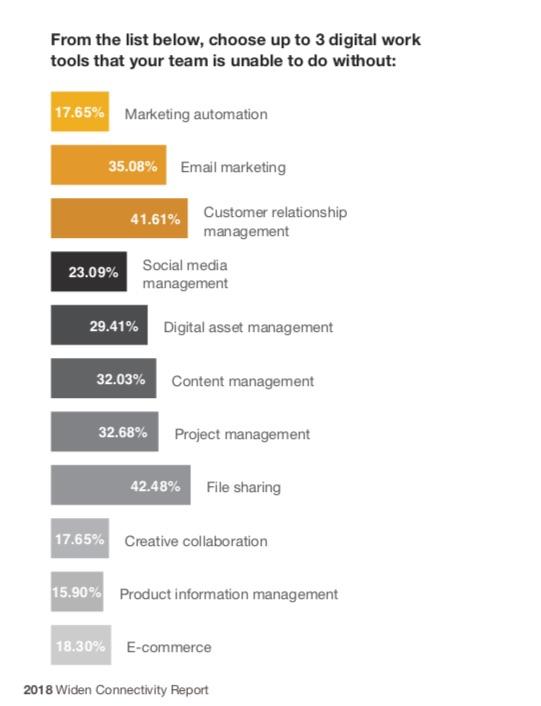 outils digitaux pour le marketing