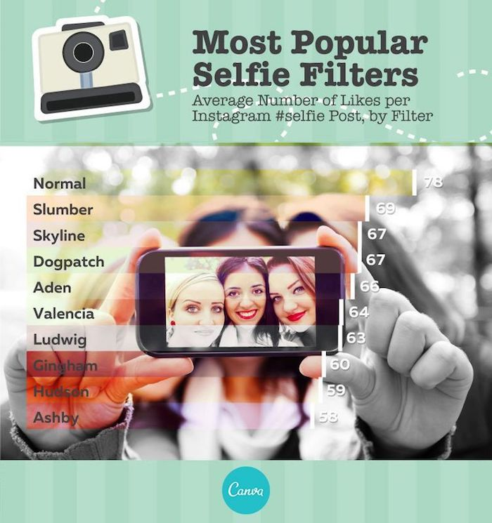 filtres instagram populaires