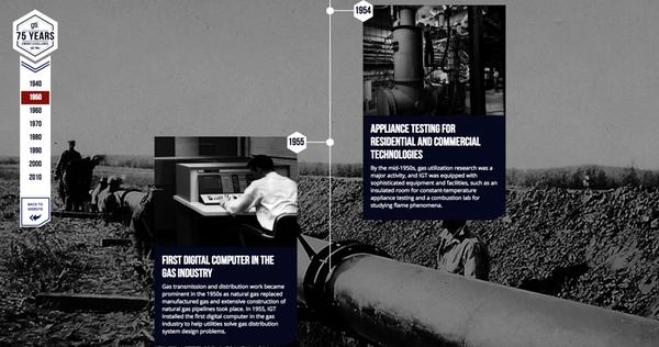 Timeline gas technology