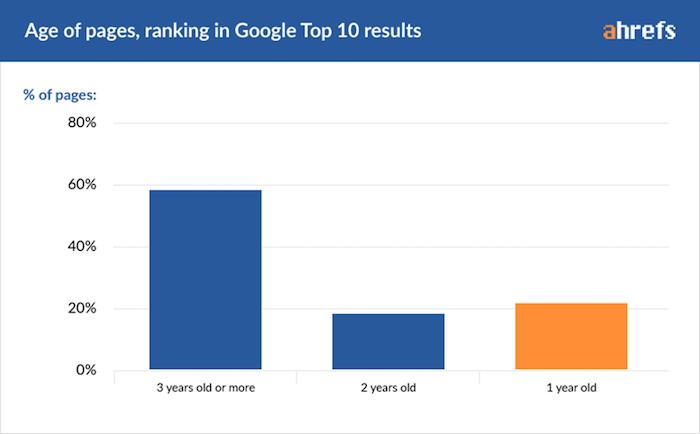 ages des pages dans le top 10 sur google