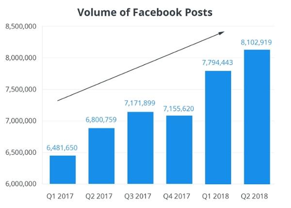 engagement des pages facebook
