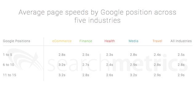 étude sur l'impact du chargement sur mobile sur le seo