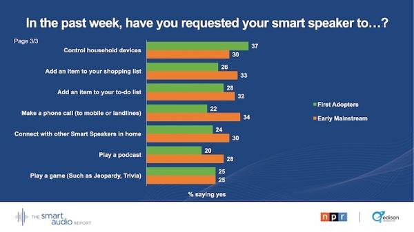 étude sur les smart speakers