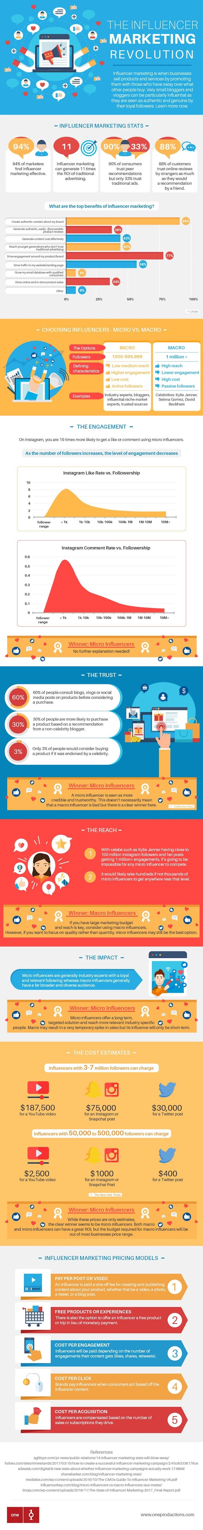 infographie sur le marketing d'influenceur