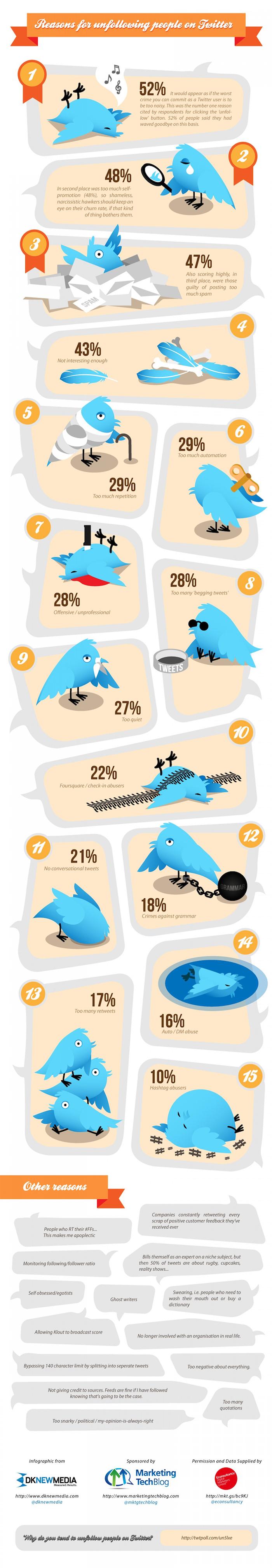 infographie sur les causes de désabonnement sur Twitter