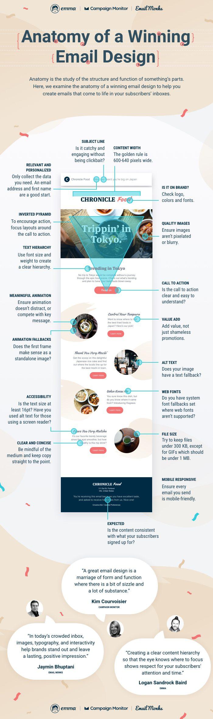 infographie sur l'email idéal