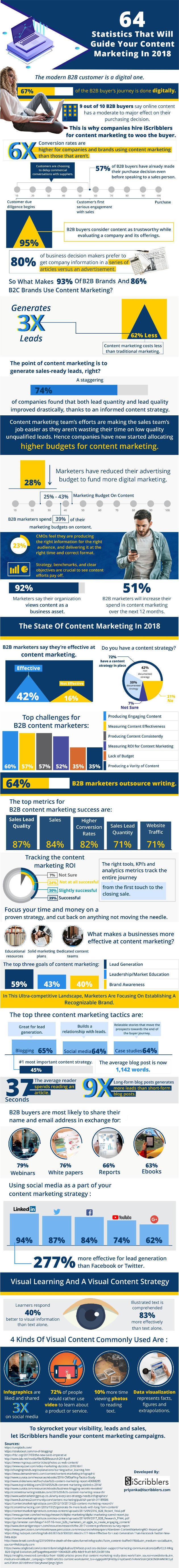 infographie sur les statistiques de content marketing