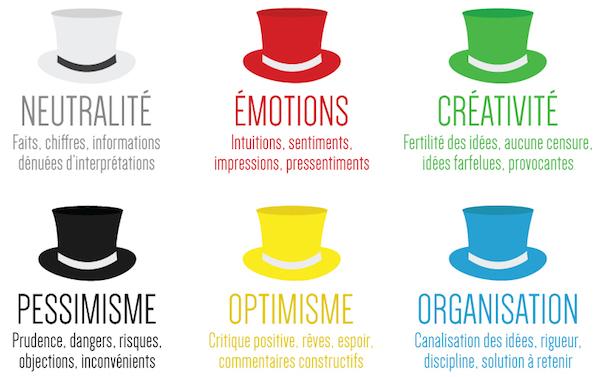 Brainstorming chapeaux de bono