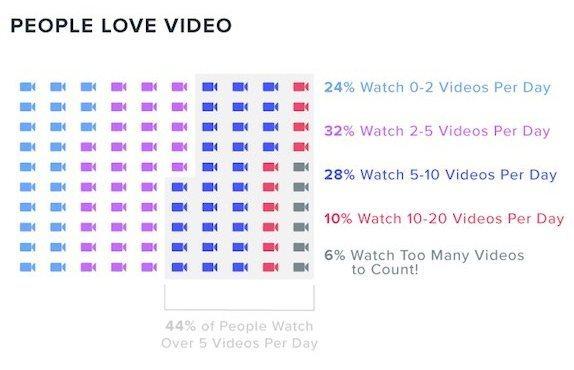 comportement des internautes pour le visionnage de vidéos en ligne