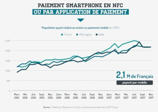 étude sur le commerce mobile