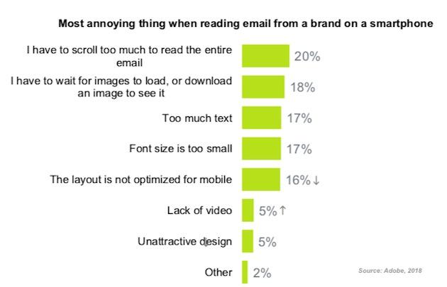 étude sur l'email marketing