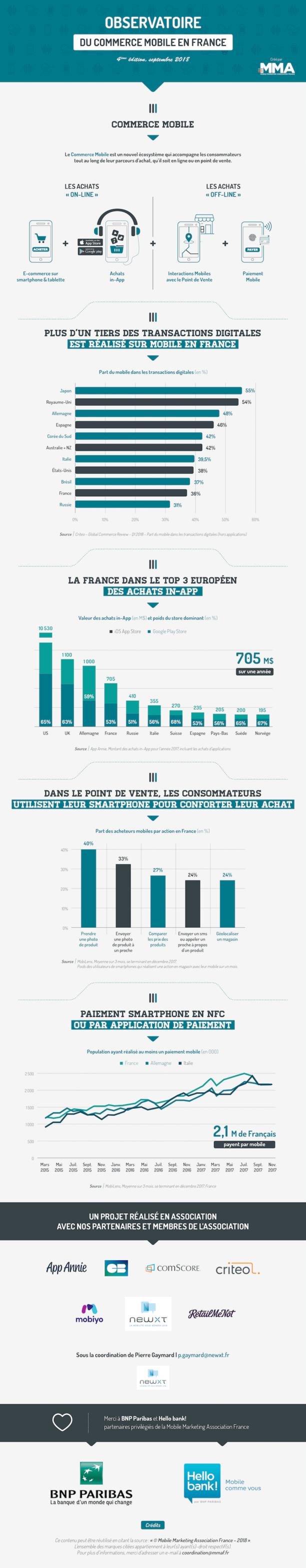 infographie sur le commerce mobile