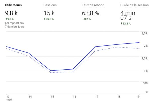 Goole Analytics Content Marketing