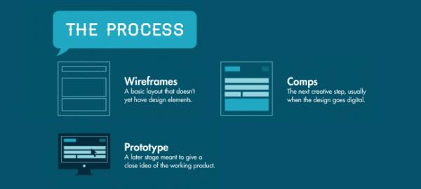 Langage graphiste processus création
