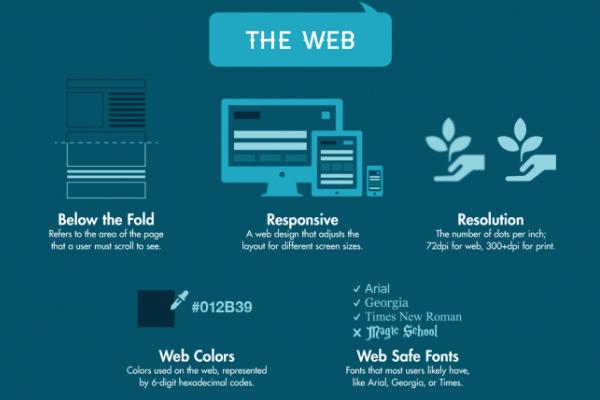 Lexique graphiste web